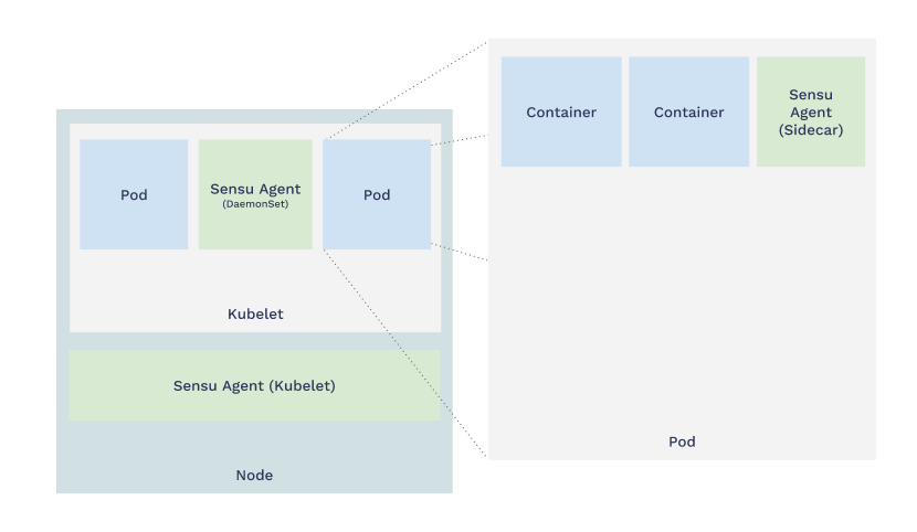 The Kubernetes sidecar pattern for monitoring with Sensu