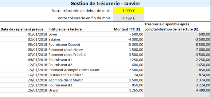 Exemple de tableau de gestion de trésorerie