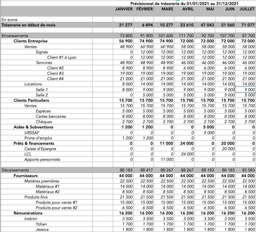 Exemple de plan de trésorerie prévisionnel
