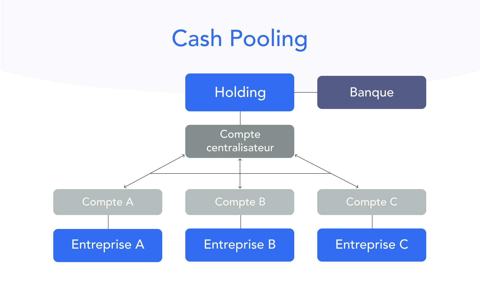 Schéma cash pooling