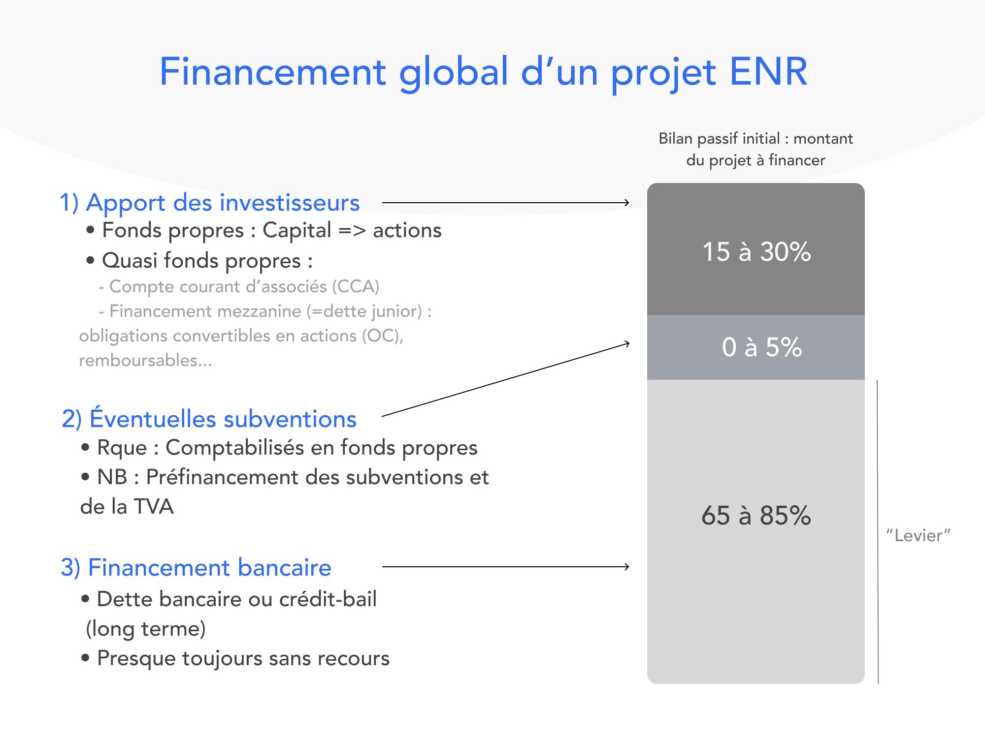 Financement d'un projet EnR