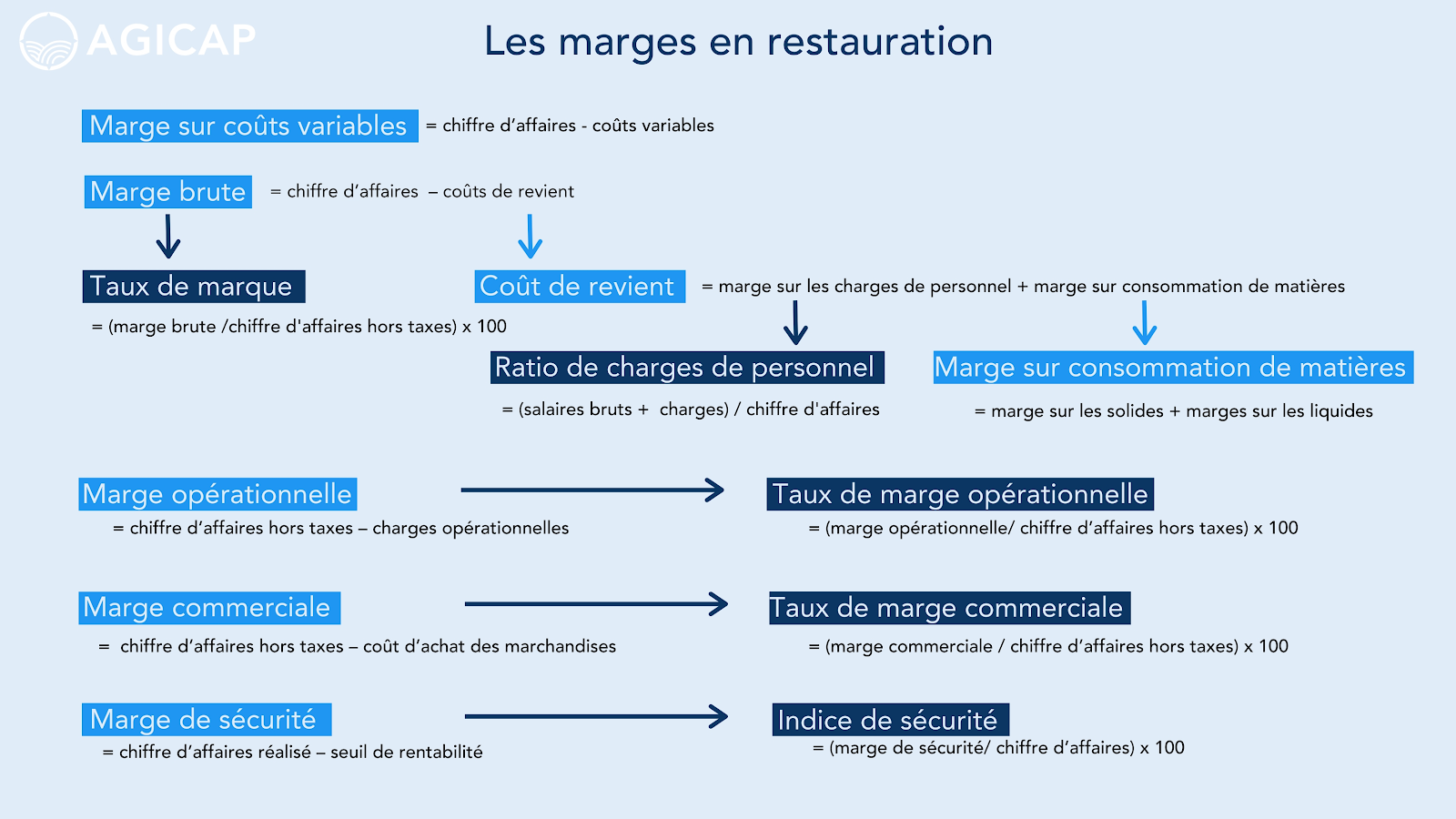 Blog - marges en restauration