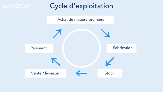 Blog - BFR - cycle d'exploitation