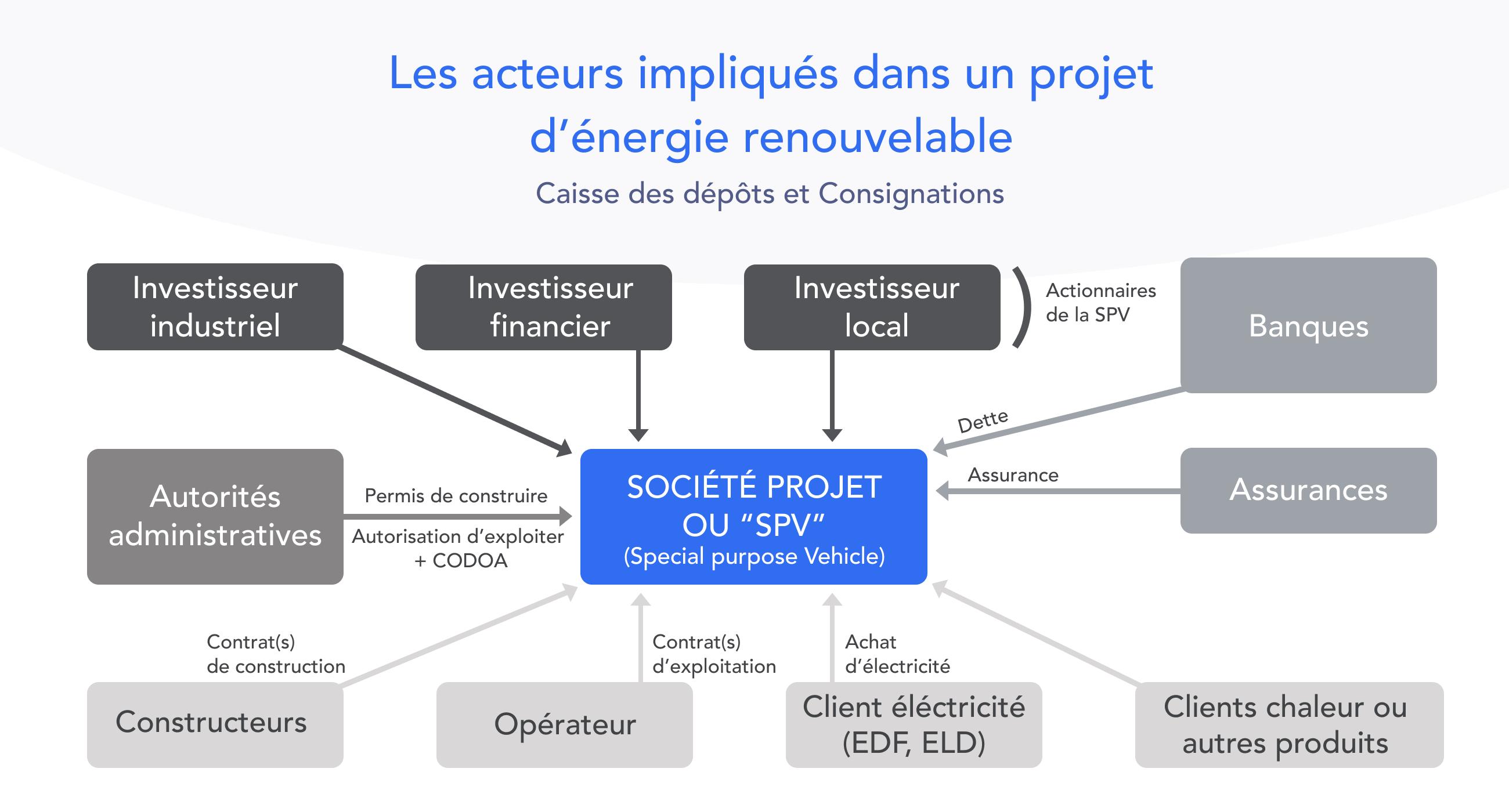 Schéma Les acteurs impliqués dans un projet d'énergie renouvelable