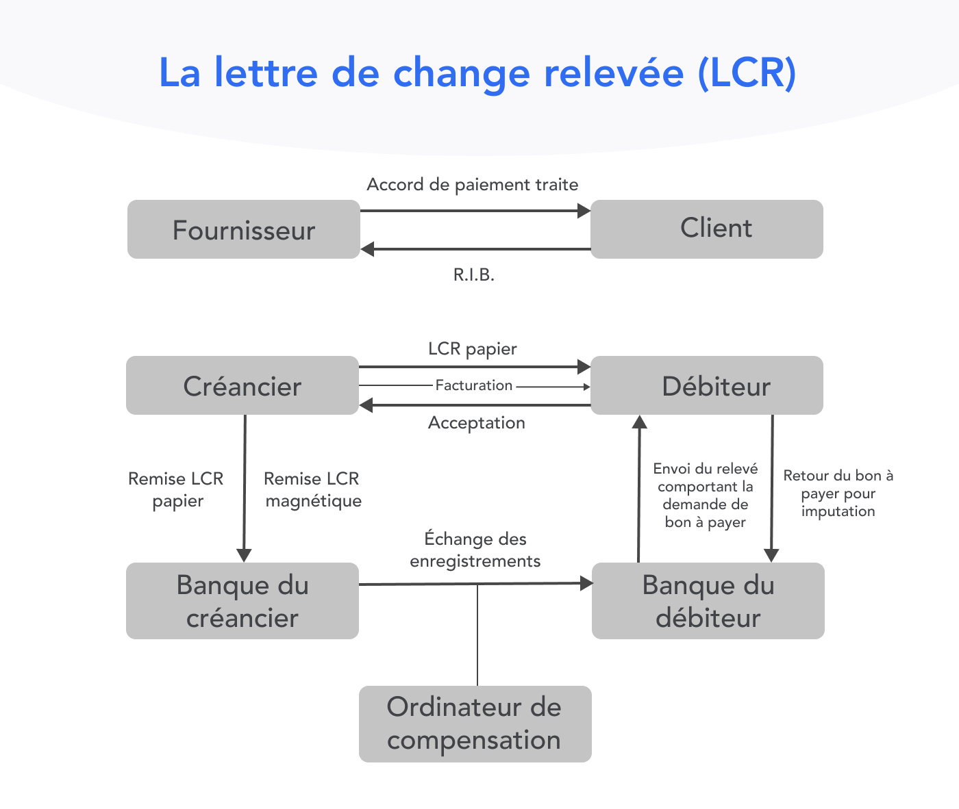 Schéma - LCR