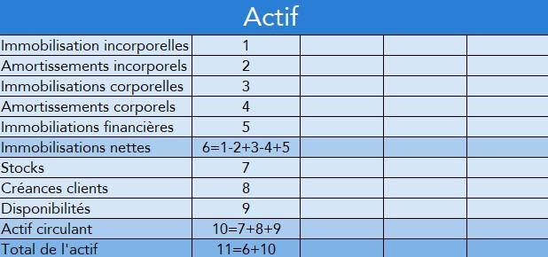 Blog - bilan prévisionnel - Actif