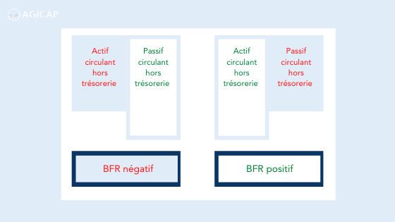Blog - BFR - positif ou négatif
