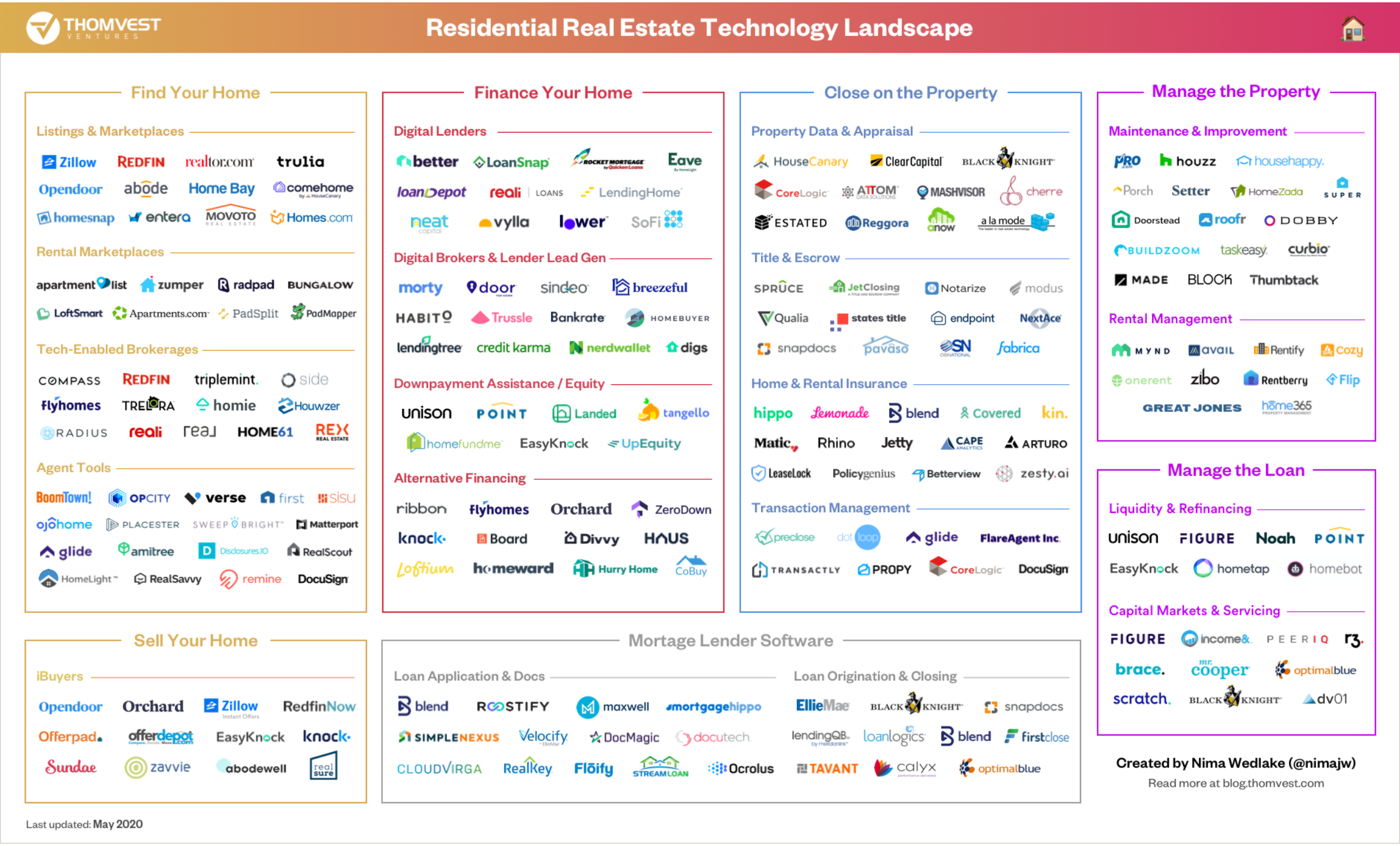 Market Map: 180 Real Estate Technology Companies Transforming Today's Housing Market