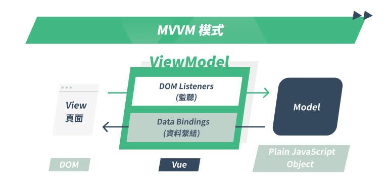 Veu-特點-MVVM