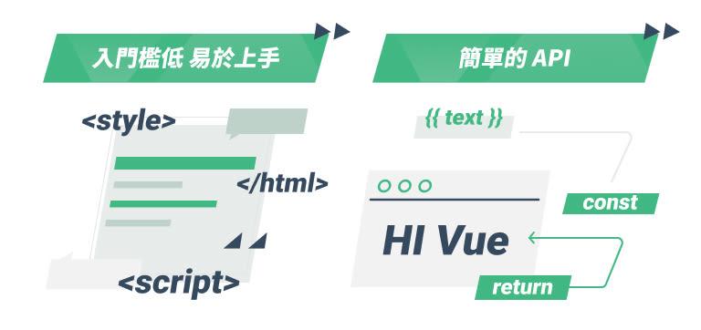 Veu-特點-入門檻低 簡單的API