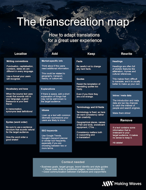 The transcreation map new