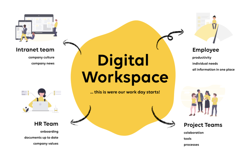 Digital workspace graph
