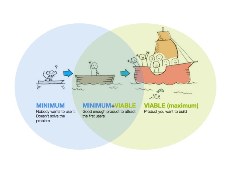 minimal viable product - example with boat construction and differences between prototypes