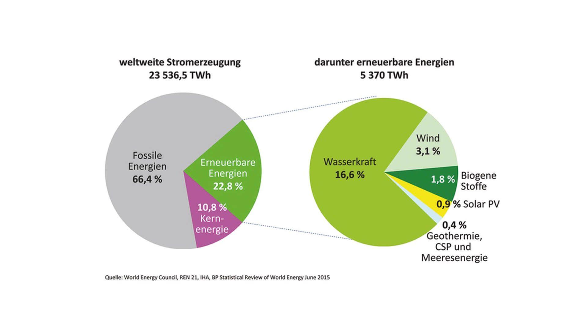 Wasserkraft In Deutschland Alles über Die älteste Energie