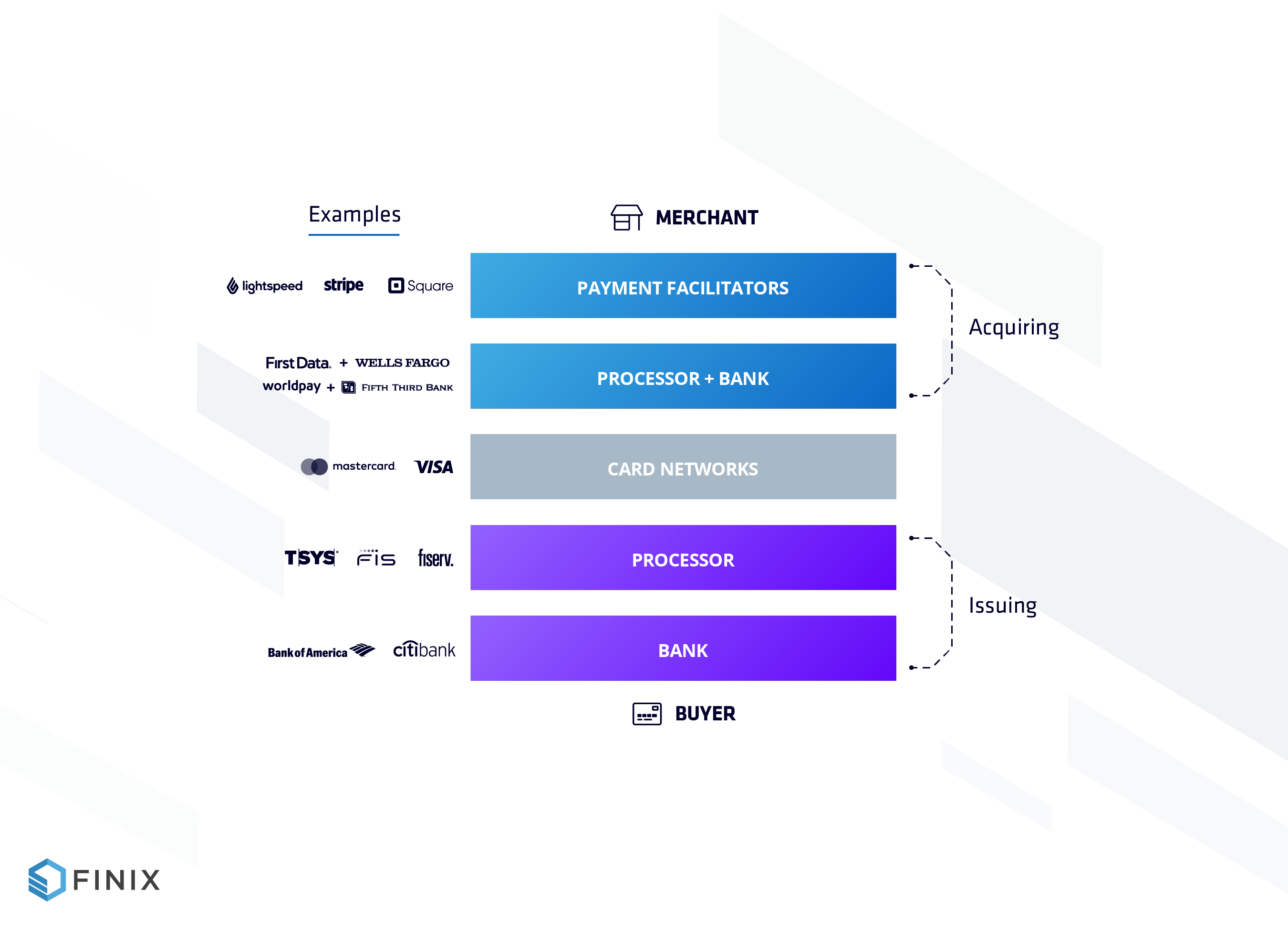 the payments stack