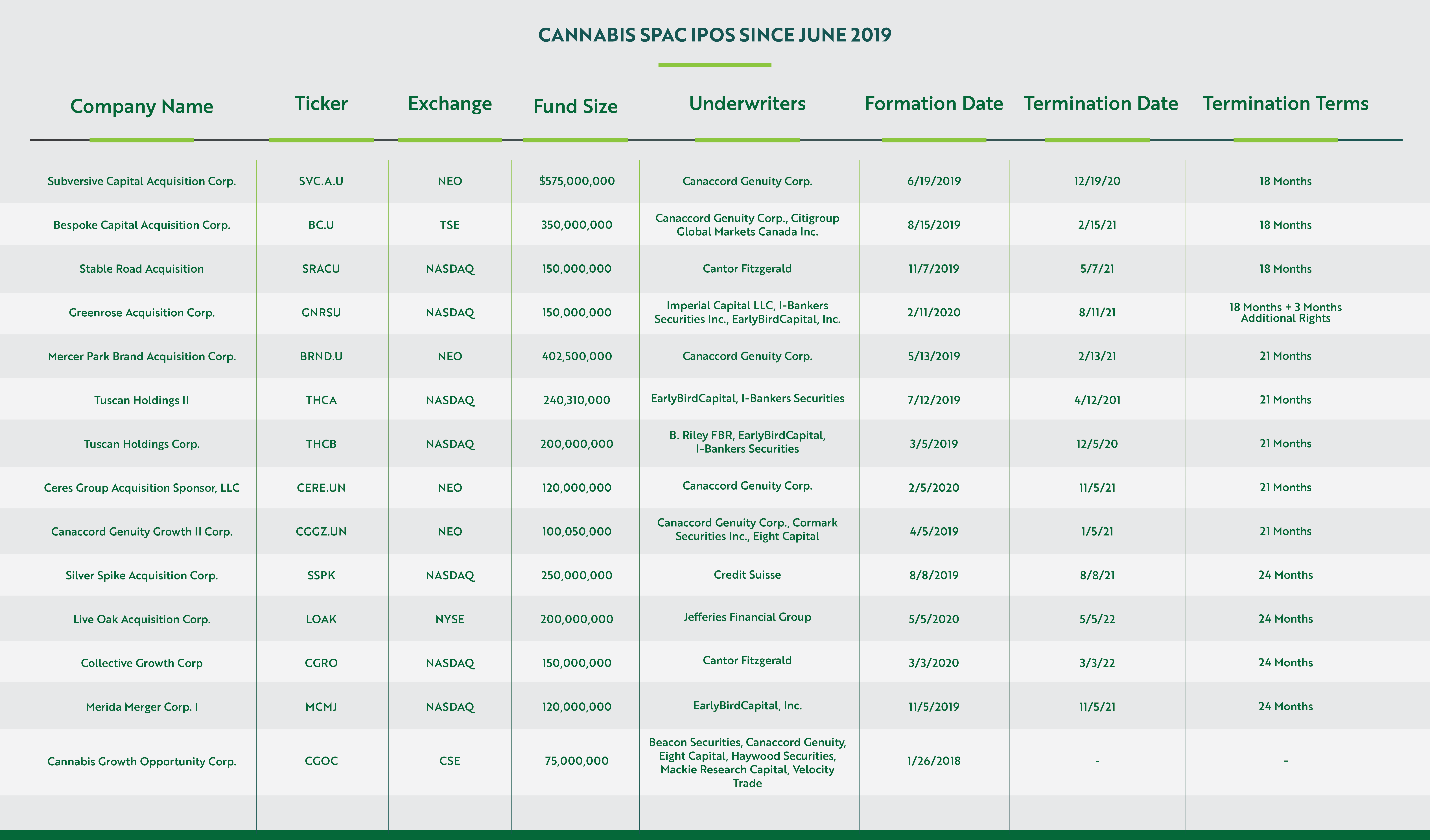 SPAC IPOS Chart 1