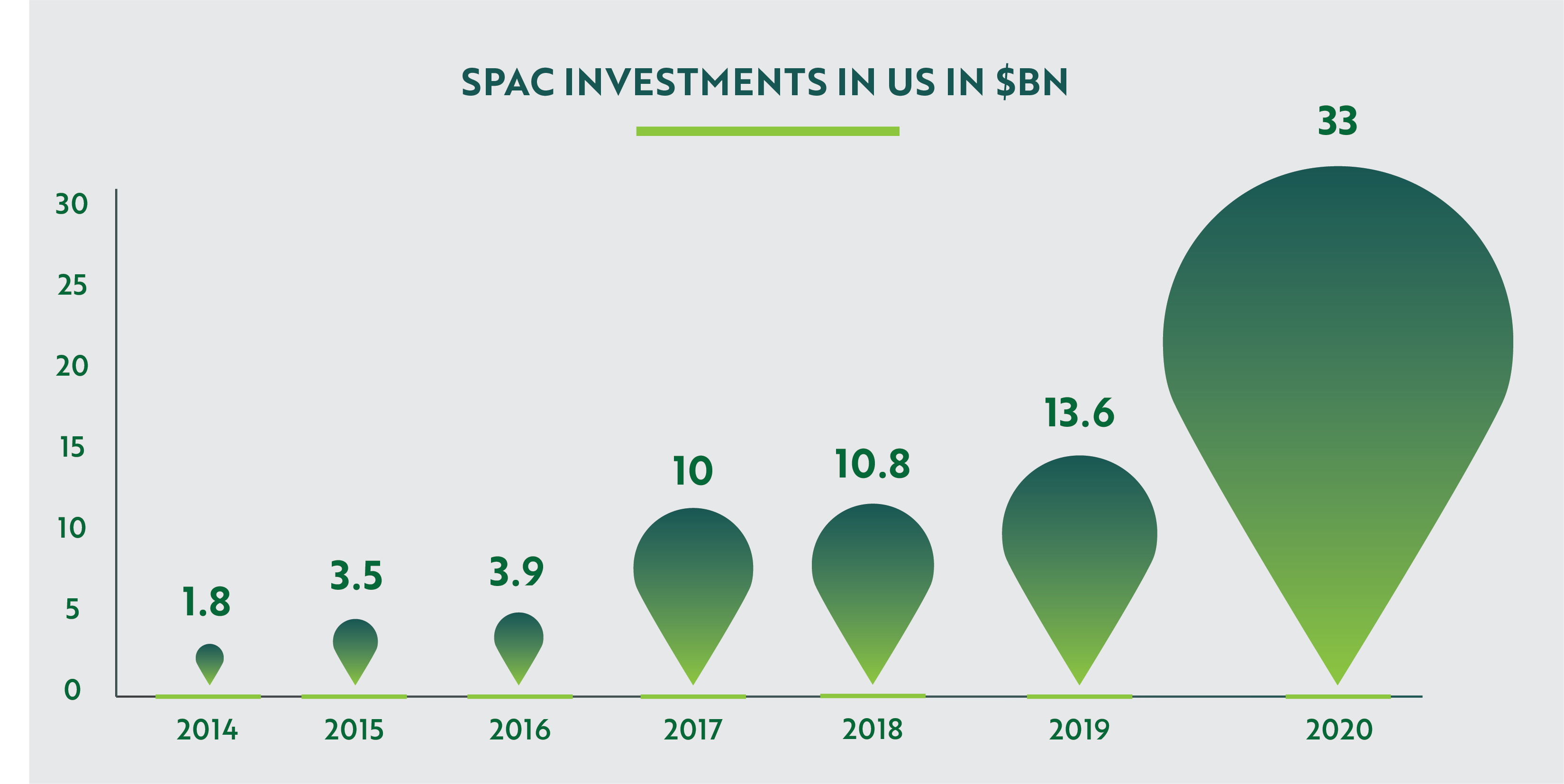 SPAC Investments