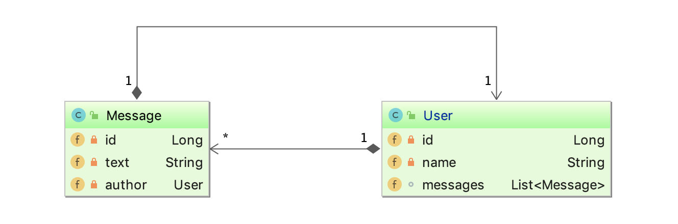 Message and User Java Class Diagram