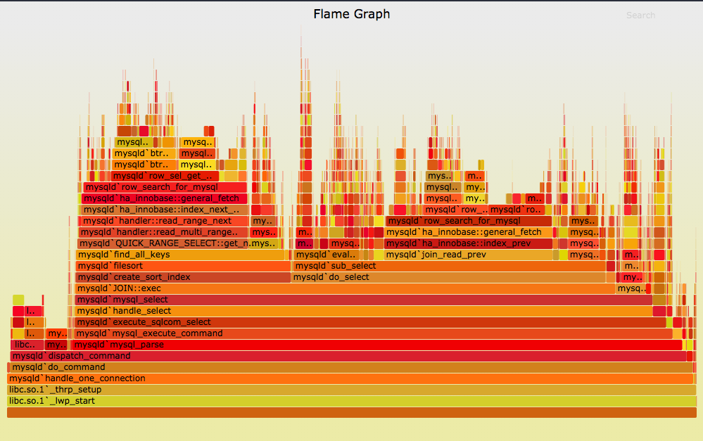 flamegraph example