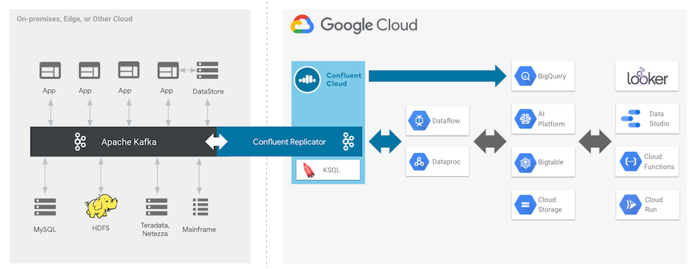 Google Cloud Partner Diagram