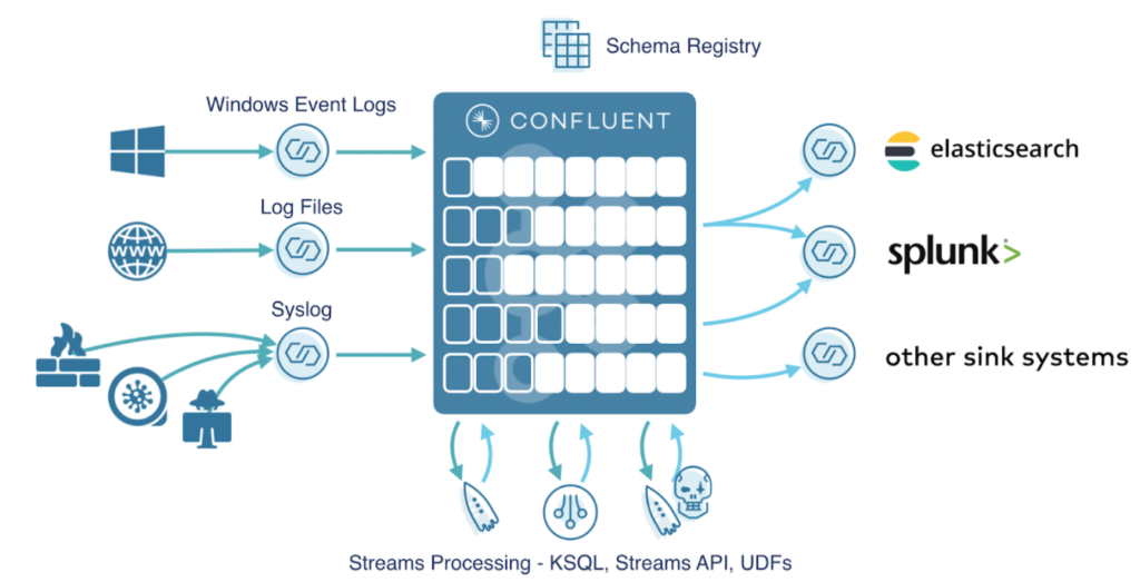 how confluent works siem event streaming log aggregation stream processing