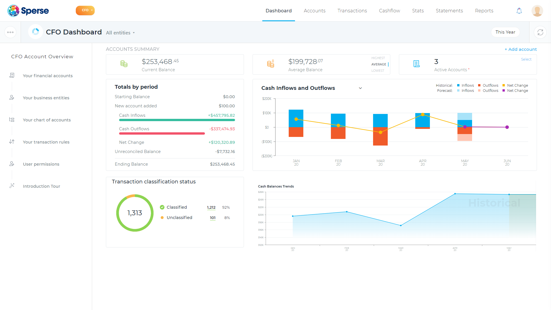 Sperse CFO Dashboard   Omar Sayed
