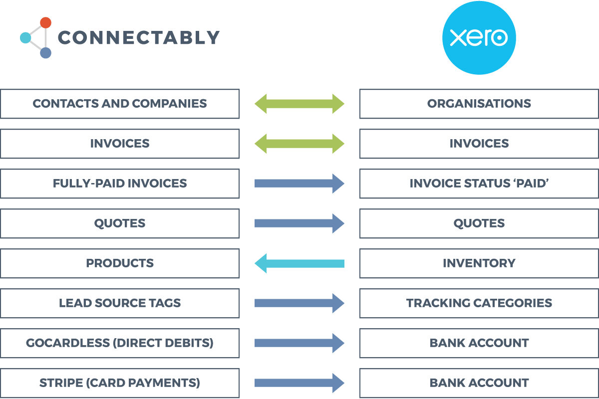 How Connectably and Xero connect