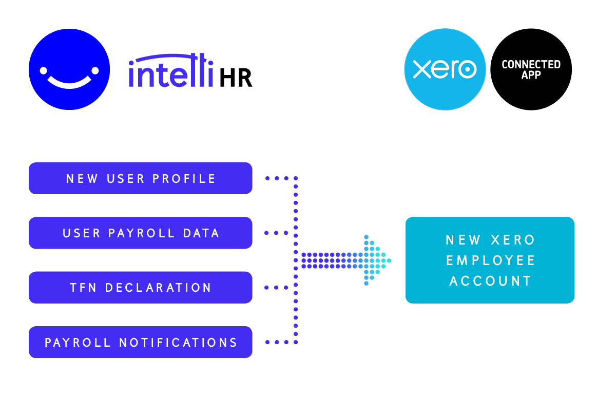 intelliHR and Xero integration via Zapier and How Does Xero Work   Damien Torti