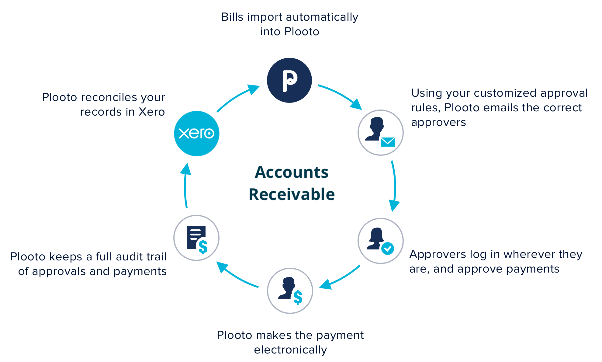 plooto payable xero