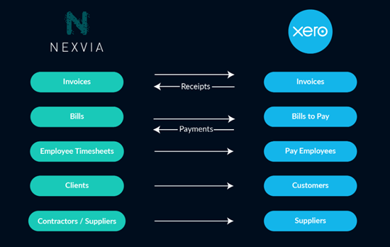 Xero Transaction Summary   Cameron Blacker