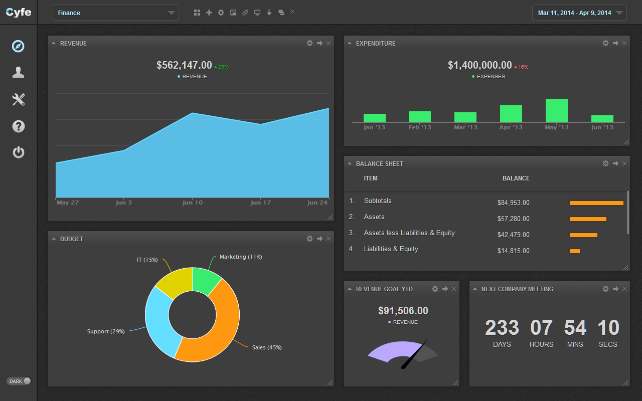 Cyfe Finance Dashboard (Dark)   Ben Carpel