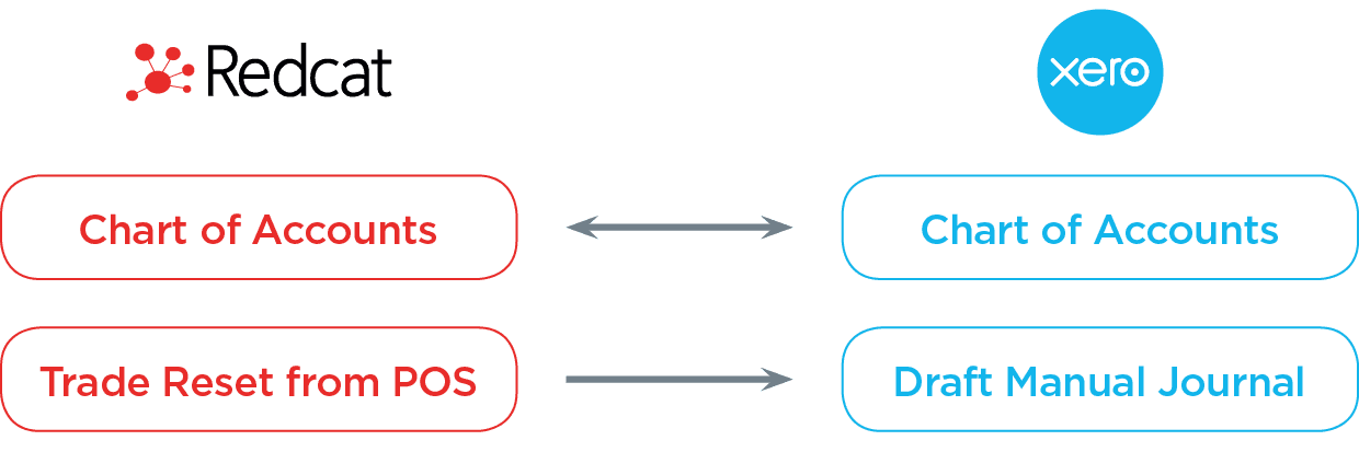2018 Redcat and Xero flowchart   Haley Murphy