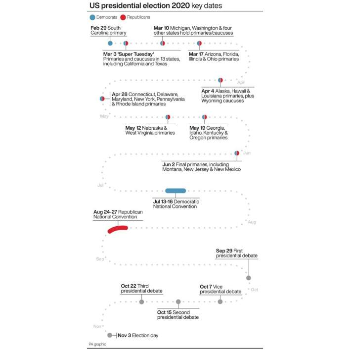 US presidential election 2020: Key Dates