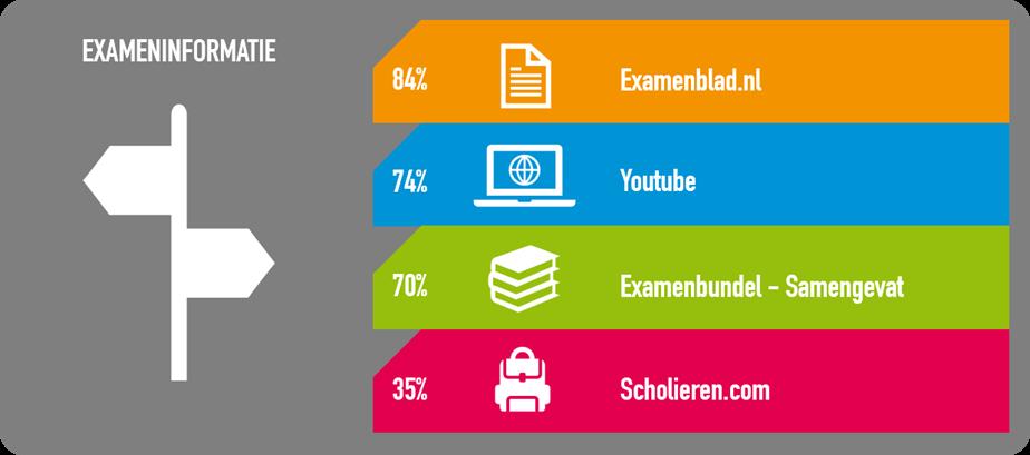 infographic 'Dankzij deze bronnen kende ik alles voor mijn examen'