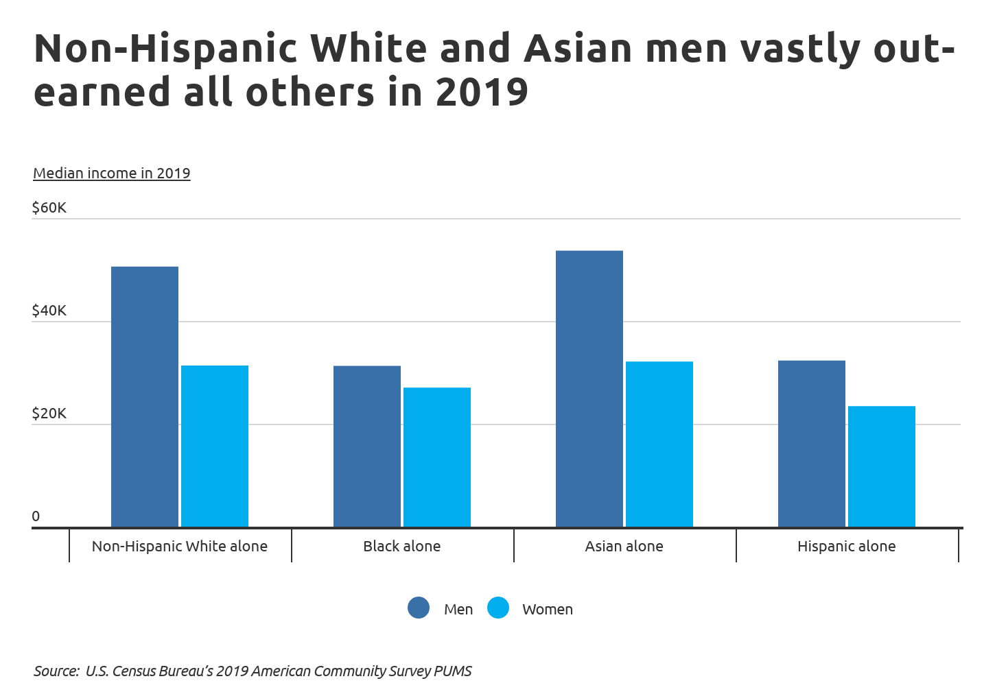 Chart1 Non-Hispanic White and Asian men vastly out-earned all others in 2019