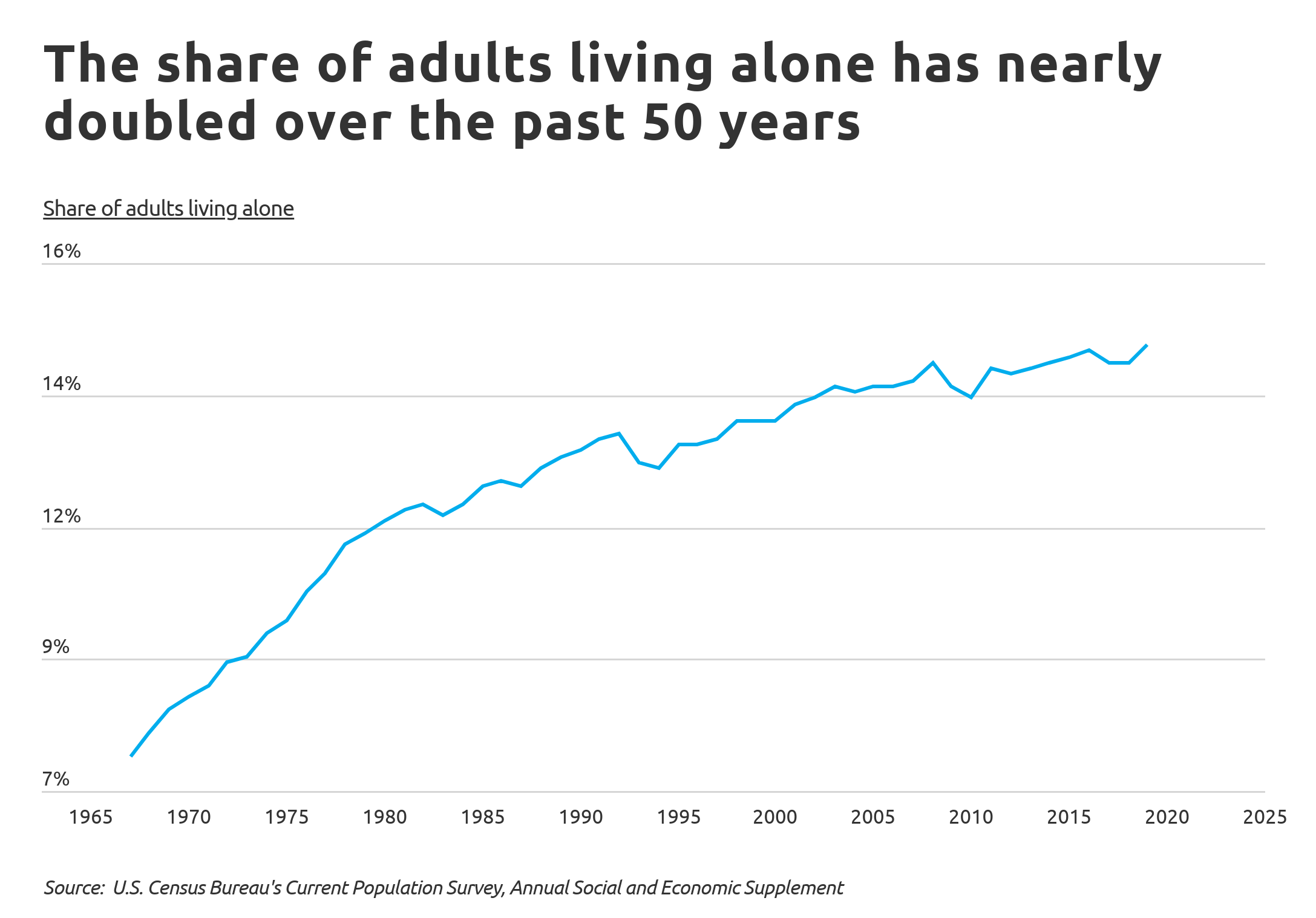 living-alone-Chart1 Adults living alone over time