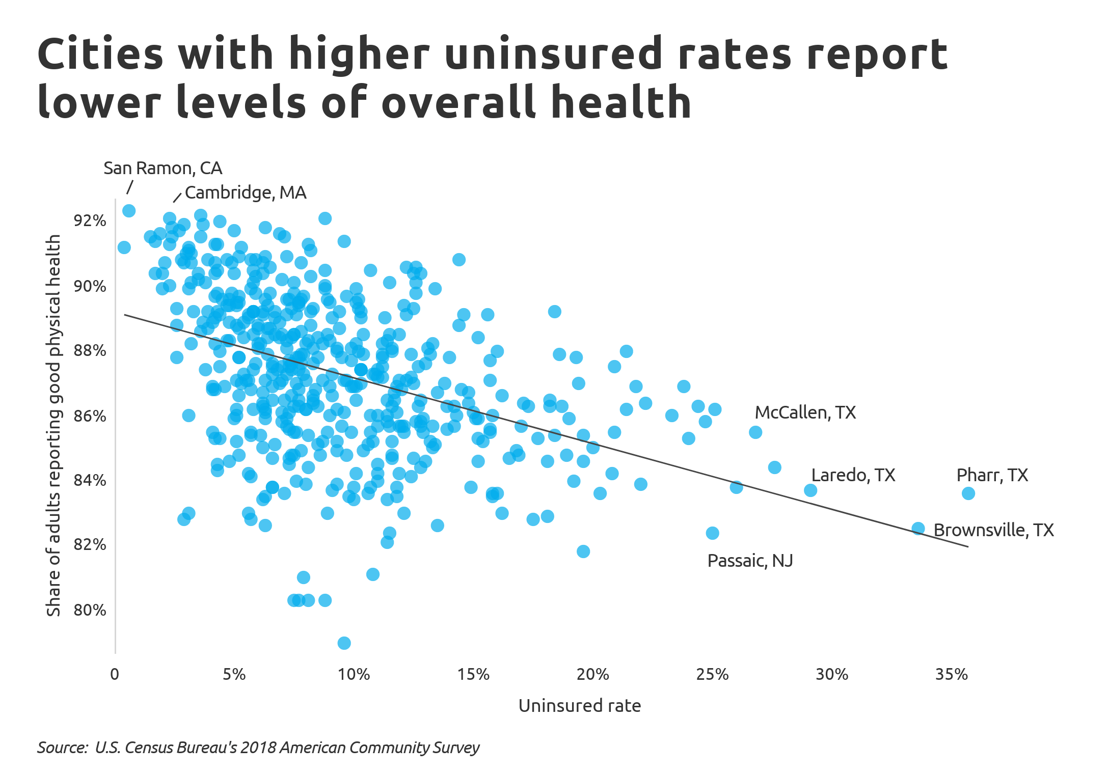 uninsured Chart5 Uninsured rate vs. health status for major cities