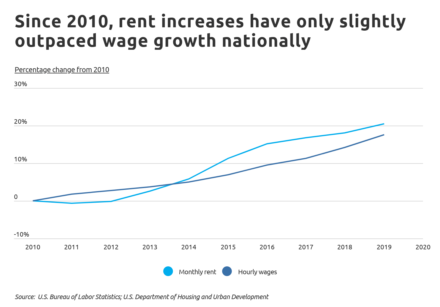 hours to pay rent Chart1 Change in rent vs. change in wages
