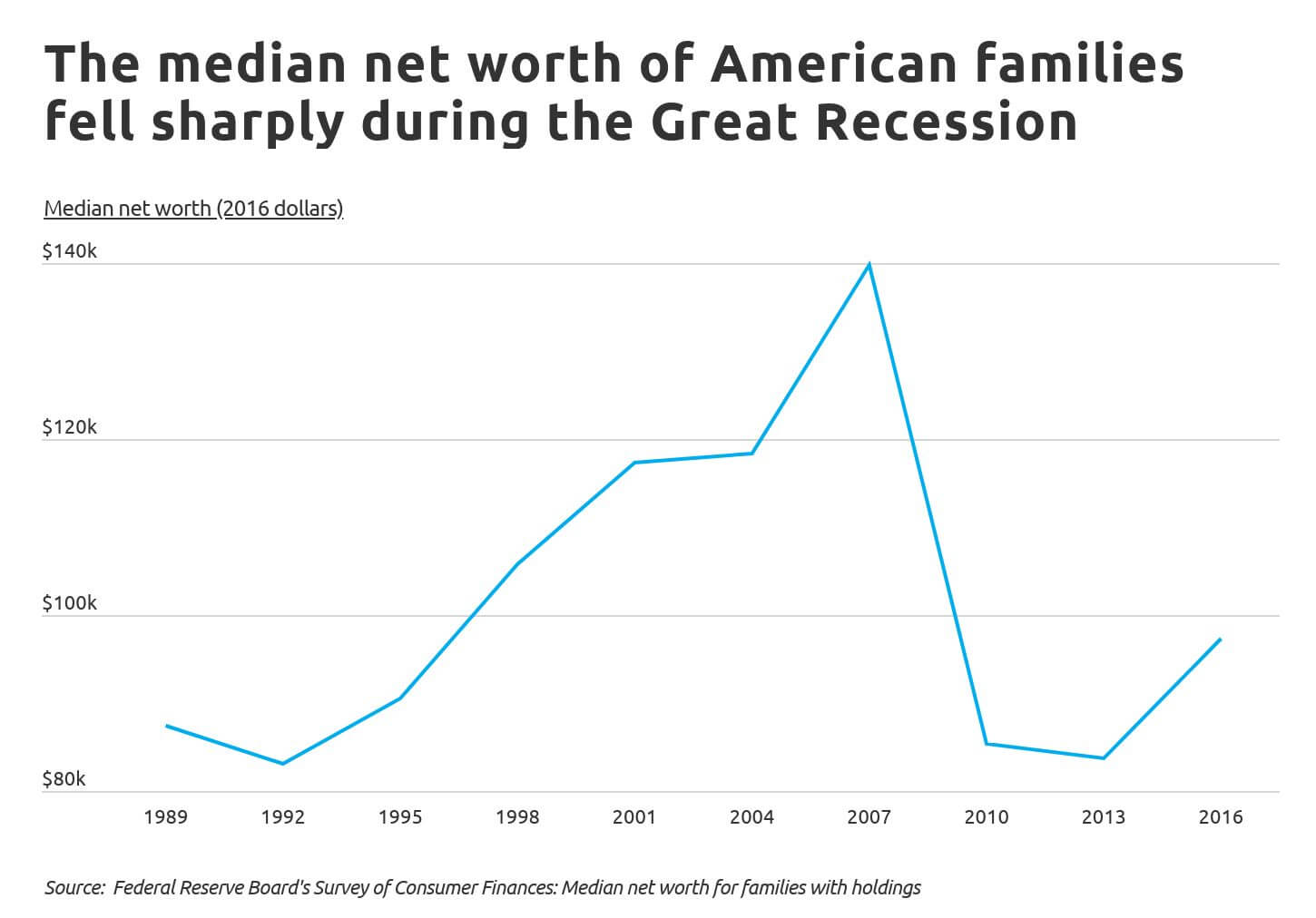 cities-to-save-Chart1 Median net worth of American families