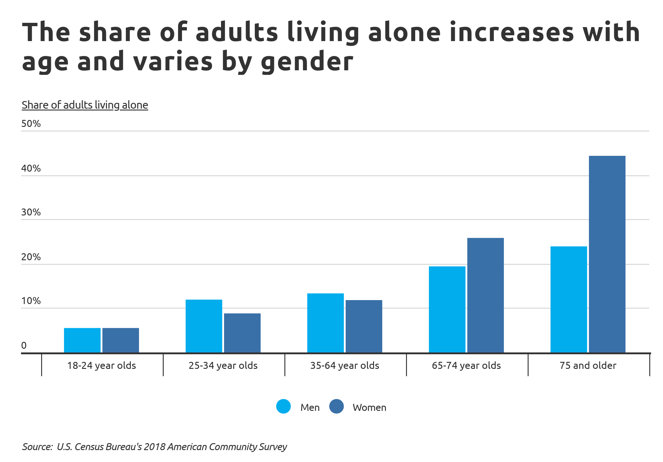living-alone-Chart2 Adults living alone by age and gender