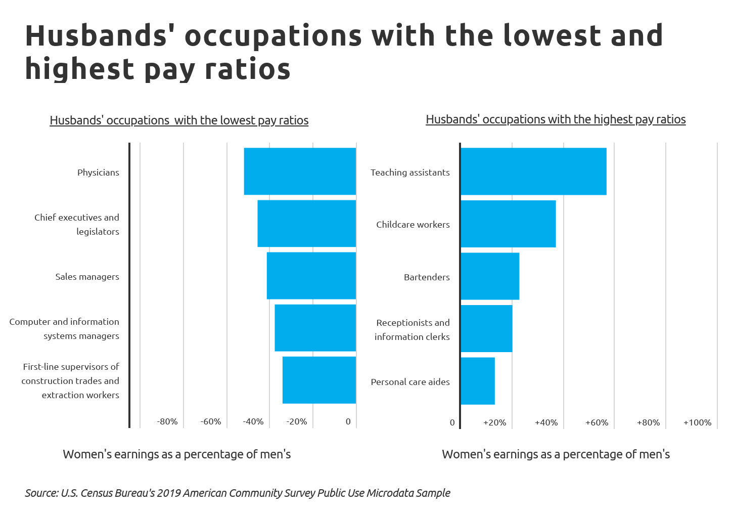 Chart2 Husband s occupations with the lowest and highest pay ratios