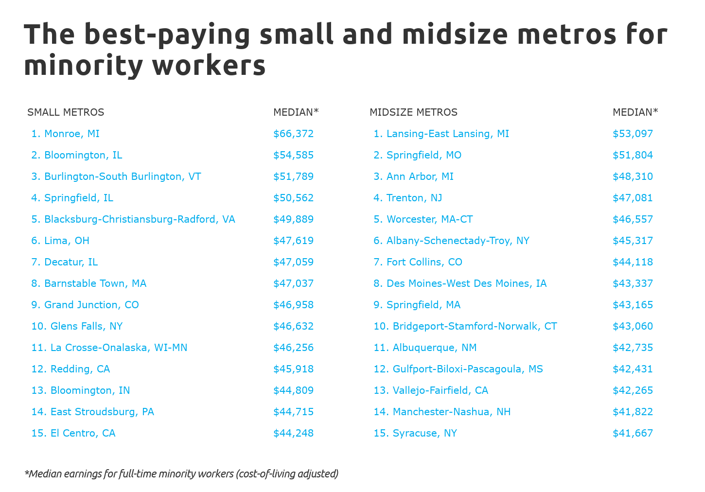Chart3 The best-paying small and midsize metros for minority workers