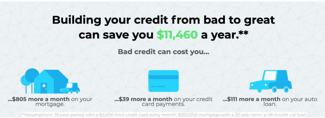 cost of bad credit - experian tweets