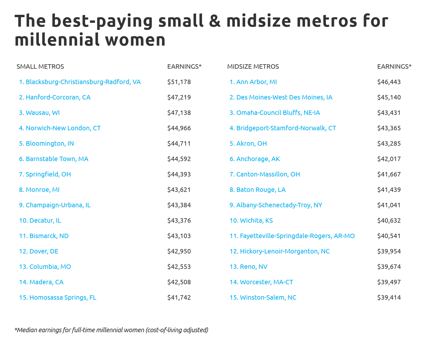 Chart4 Best paying small and midsize metros for millennial women