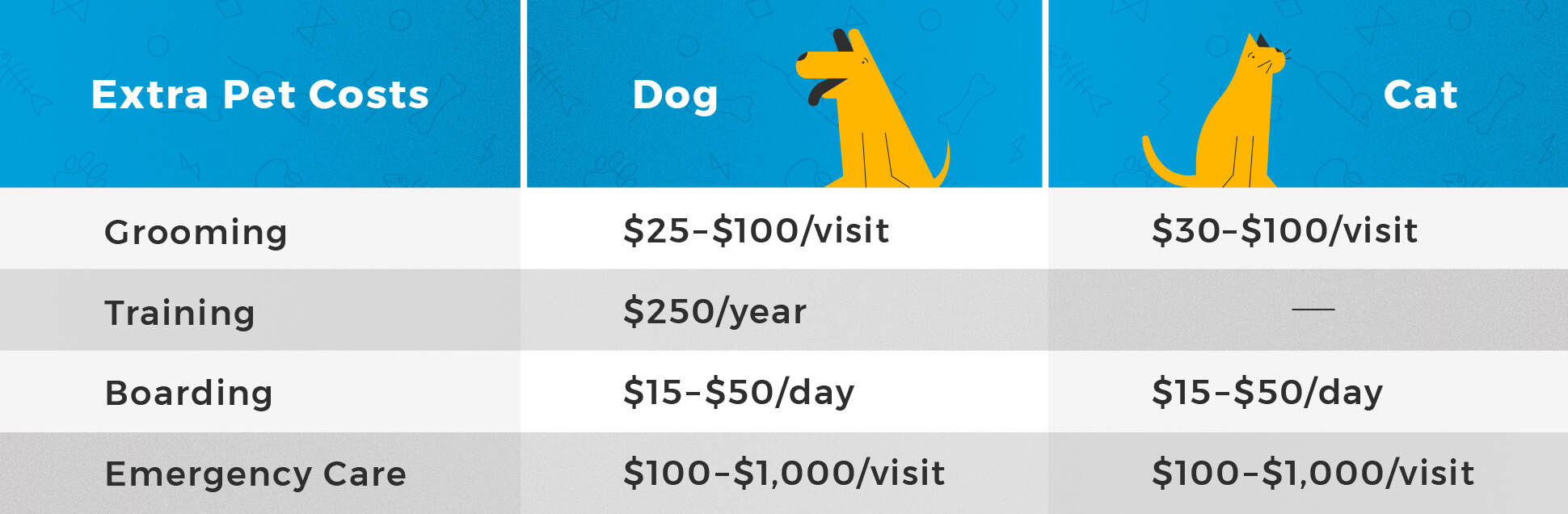 extra-pet-costs-chart