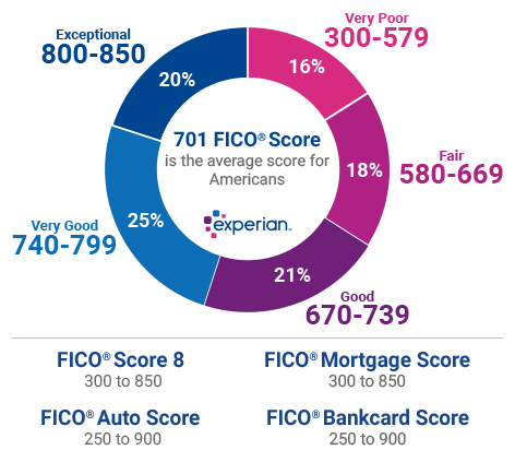 experian-different-score-ranges