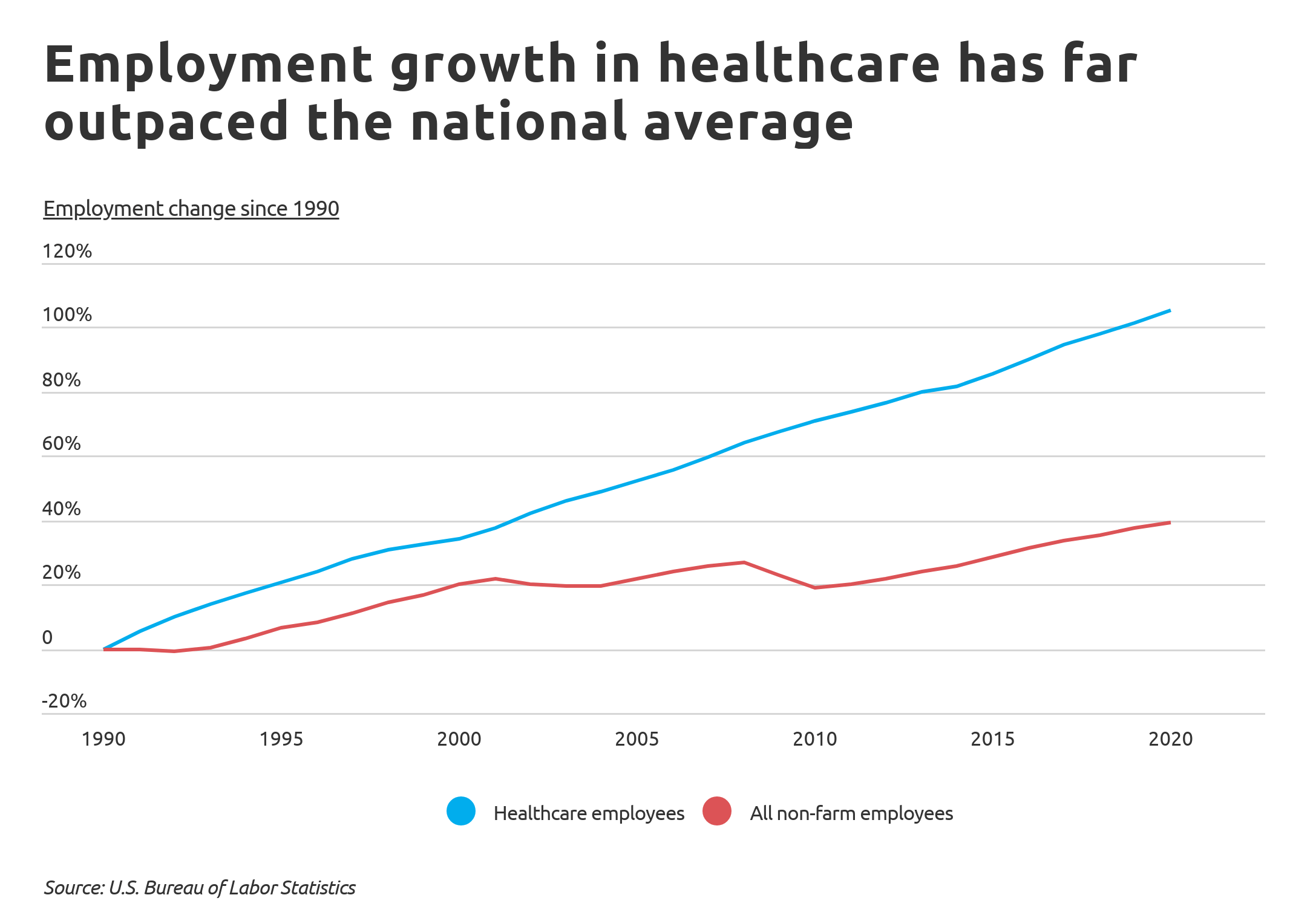 Employment growth in healthcare chart