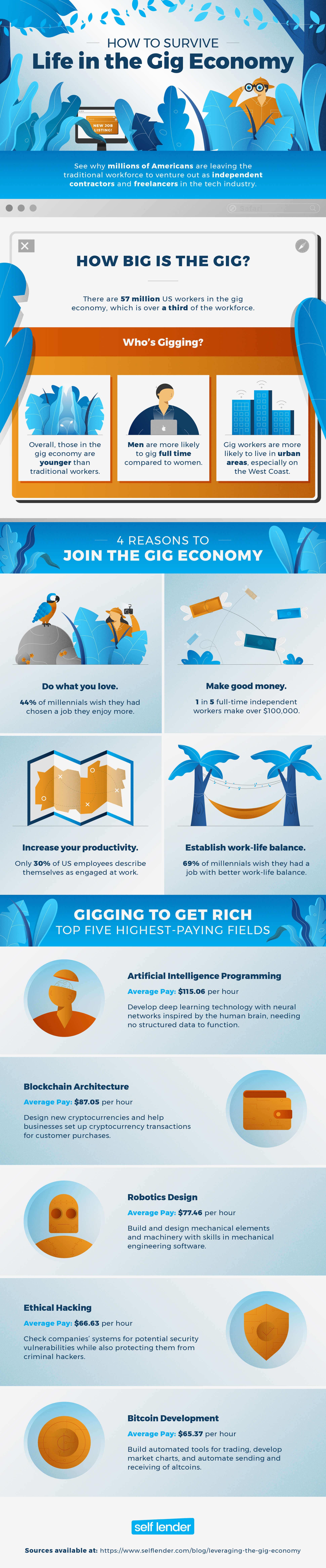 leveraging the gig economy