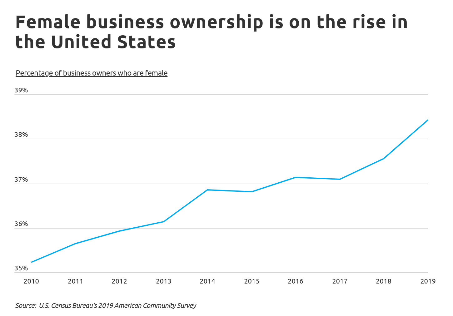 Female business ownership is on the rise in the United States