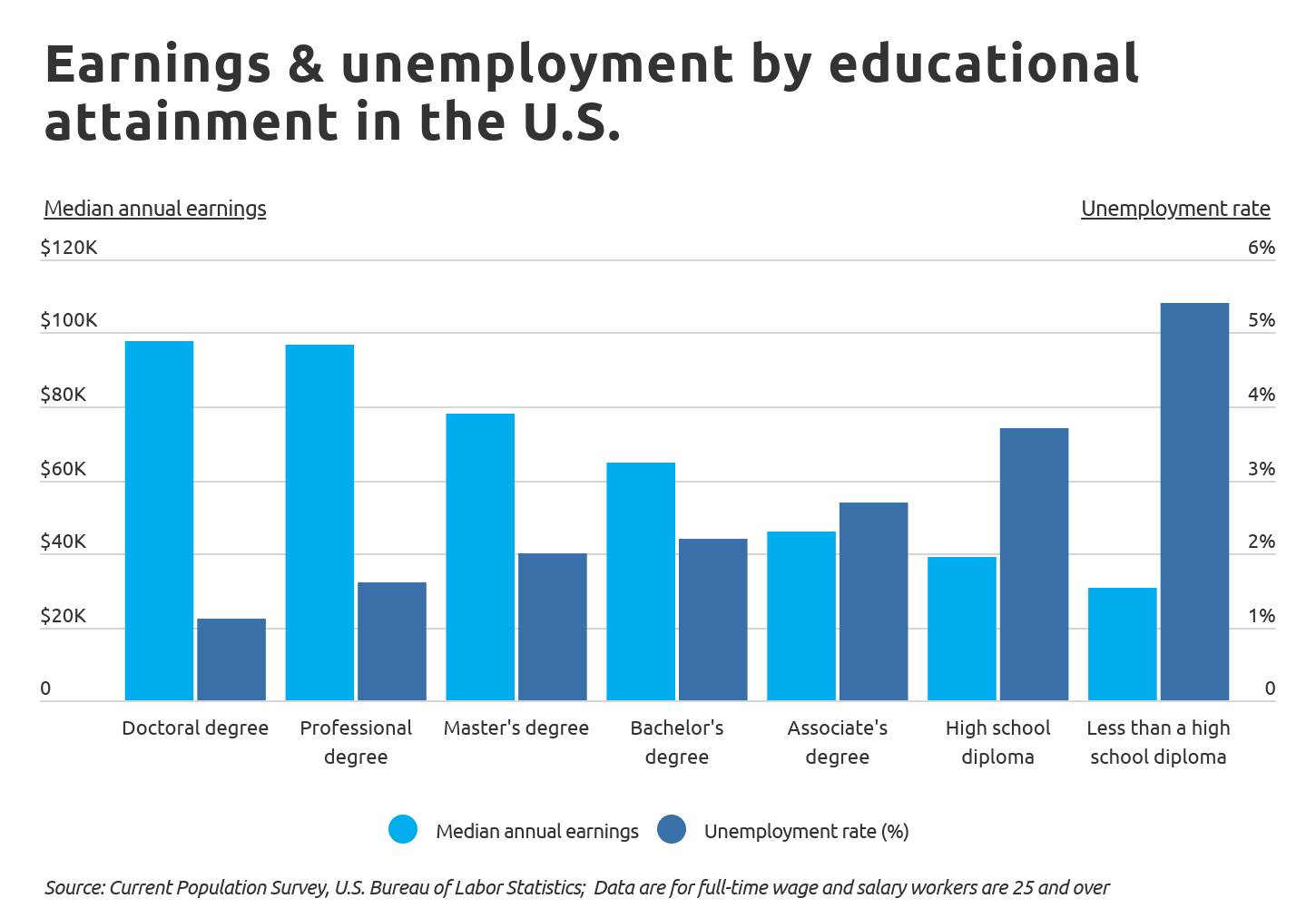 jobs-no-college-Chart1 Earnings and unemployment by educational attainment